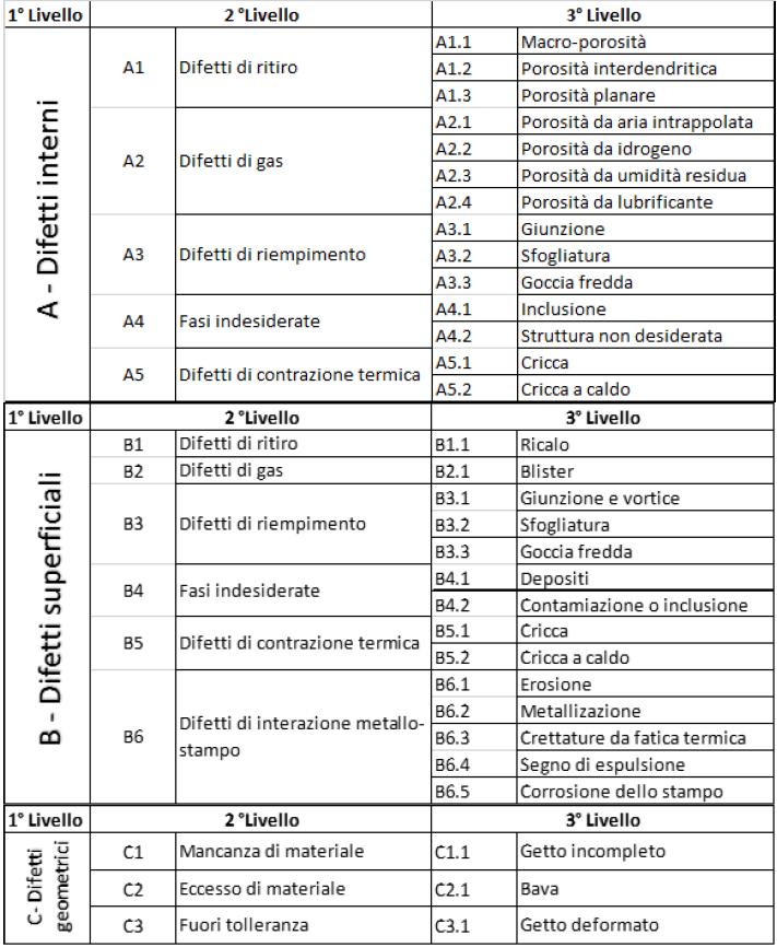 Leghe di alluminio per pressofusione: difetti e trattamento termico